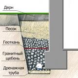 drenazh-pristennoj-oblasti-zdanija