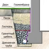 drenazh-s-dopolnitelnoj-zashhitnoj-membranoj