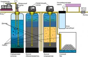 sistema-ochistki-vody-dlja-kottedzha