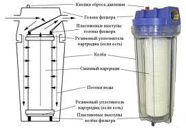 картриджи для фильтров очистки воды