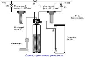Умягчение воды: кратко о преимуществах