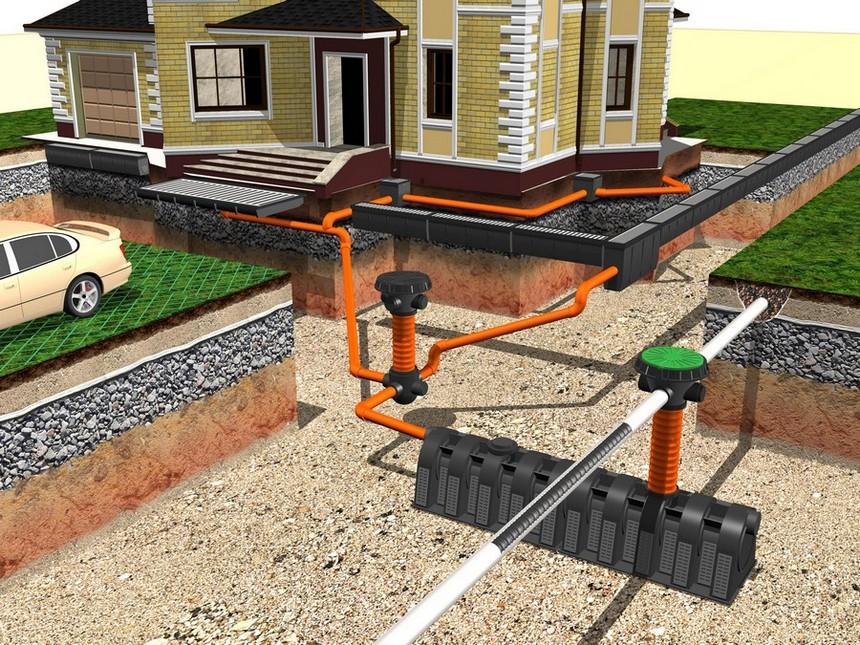 Закажи проекты канализаций в компании Био Инжиниринг