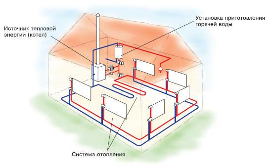 Эффективность, надежность и долговечность индивидуальной системы отопления будет зависеть от выбранной схемы...