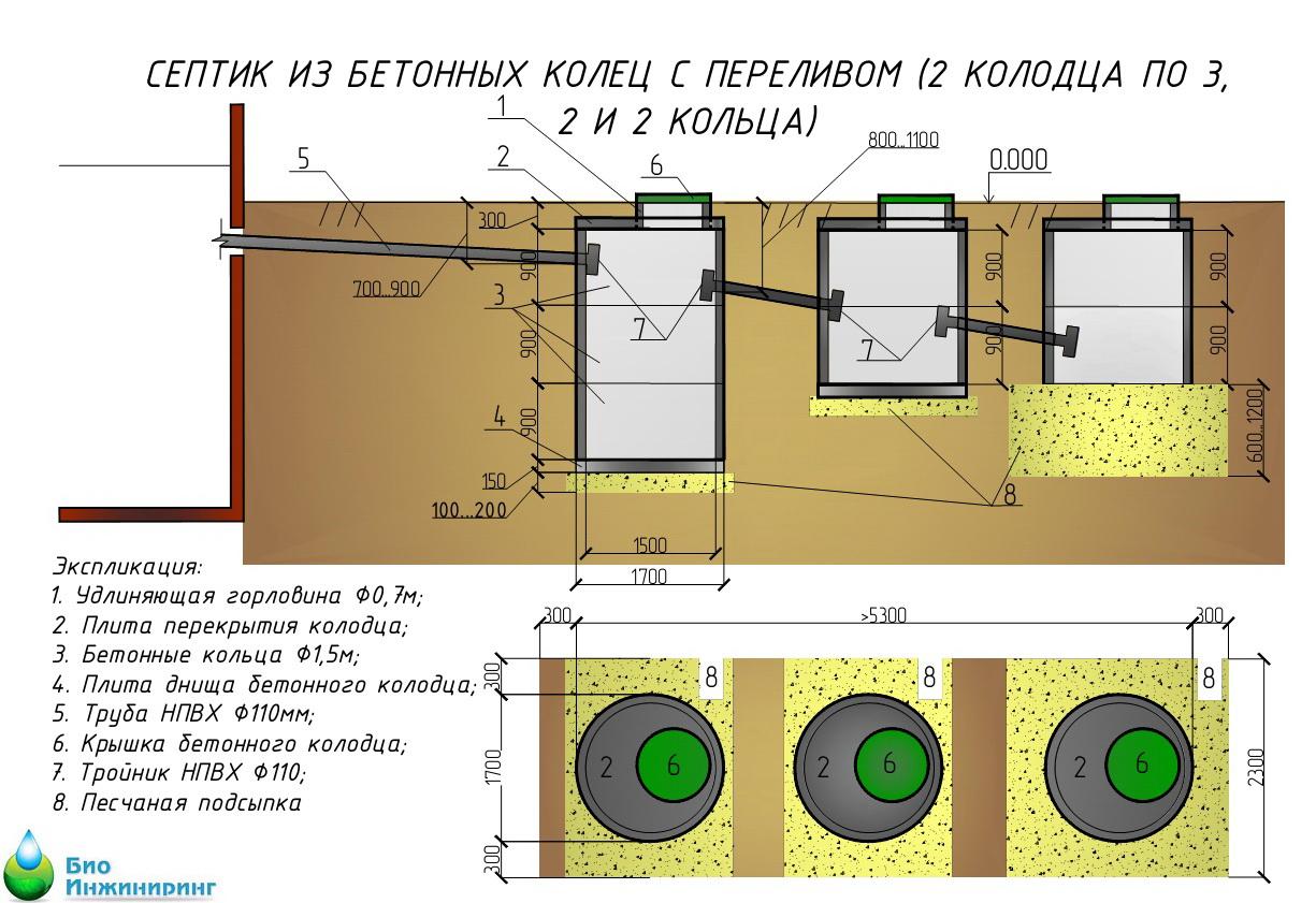 как правильно установить септик из бетонных колец