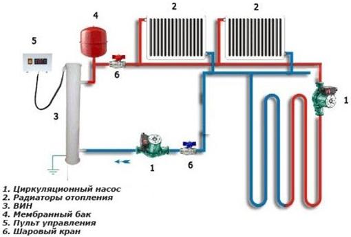 установка циркуляционного насоса в систему отопления цена
